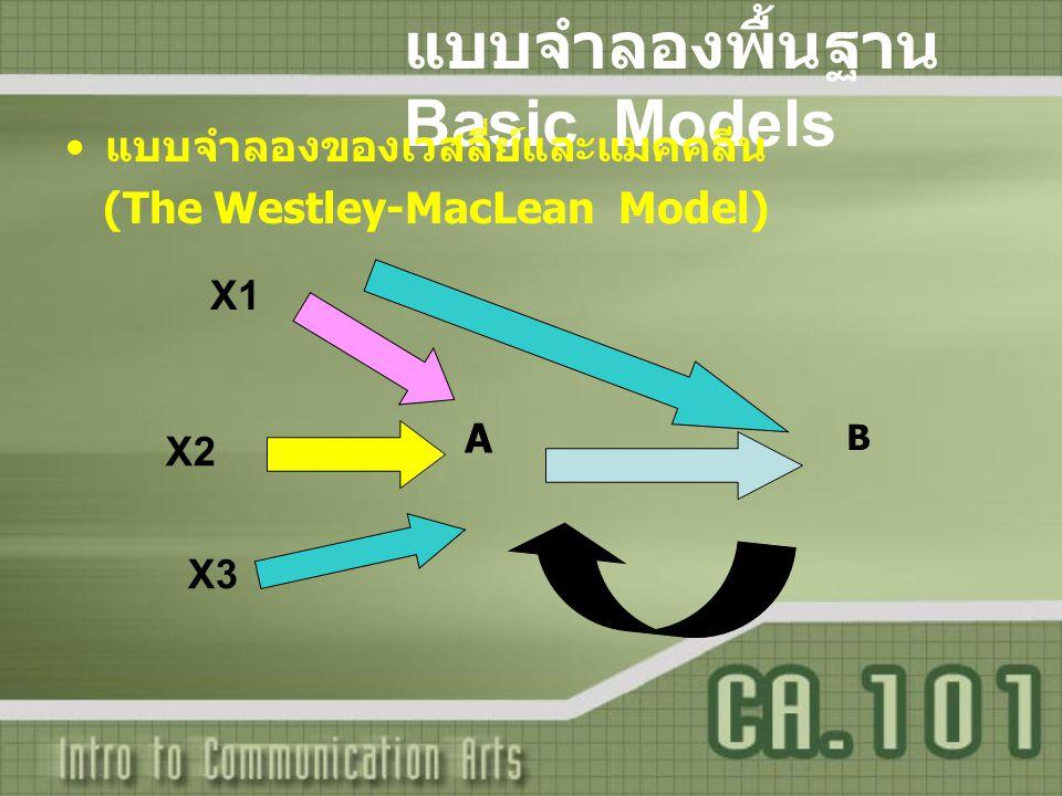 แบบจำลองพื้นฐาน Basic Models