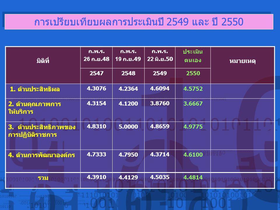 การเปรียบเทียบผลการประเมินปี 2549 และ ปี 2550