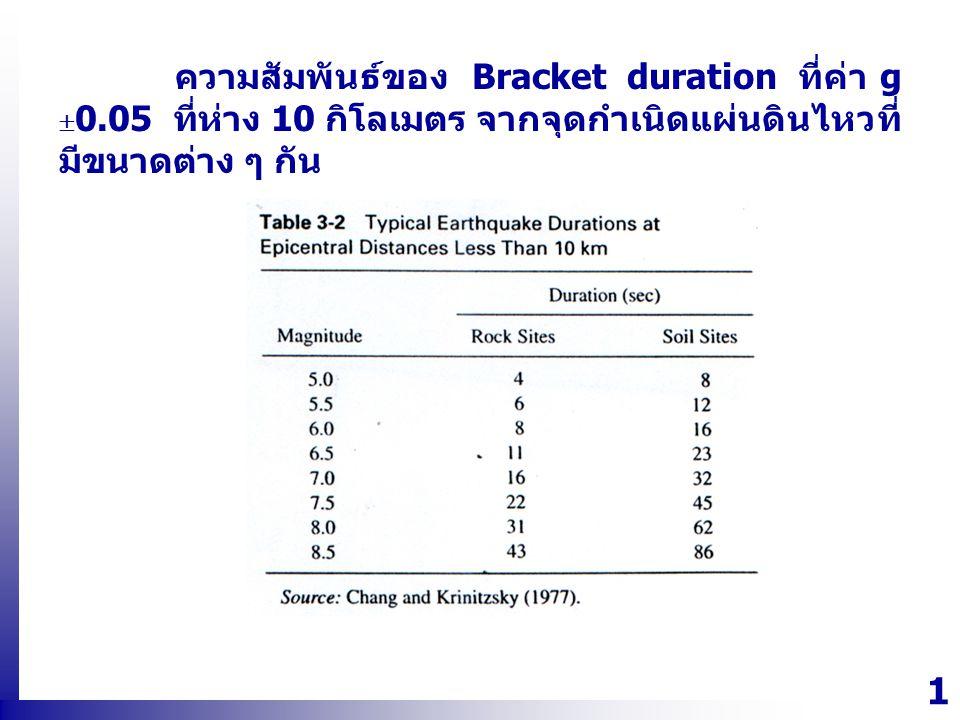 ความสัมพันธ์ของ Bracket duration ที่ค่า g 0