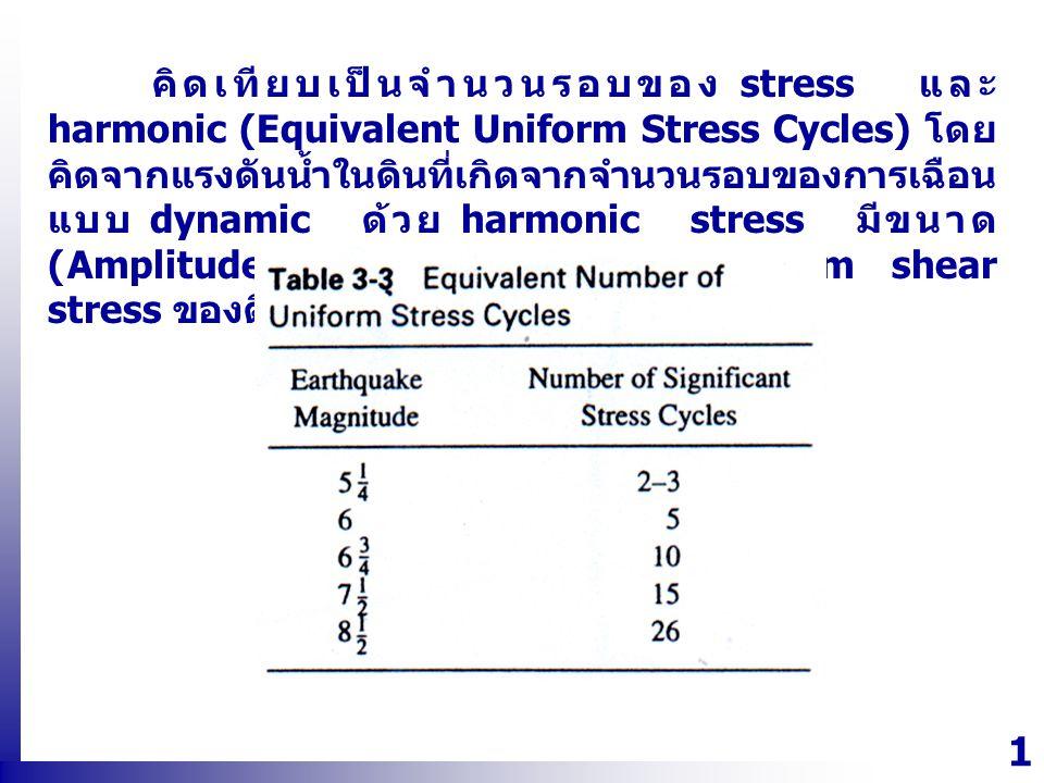 คิดเทียบเป็นจำนวนรอบของ stress และ harmonic (Equivalent Uniform Stress Cycles) โดยคิดจากแรงดันน้ำในดินที่เกิดจากจำนวนรอบของการเฉือนแบบ dynamic ด้วย harmonic stress มีขนาด (Amplitude) เท่ากับ 65% ของ maximum shear stress ของดิน