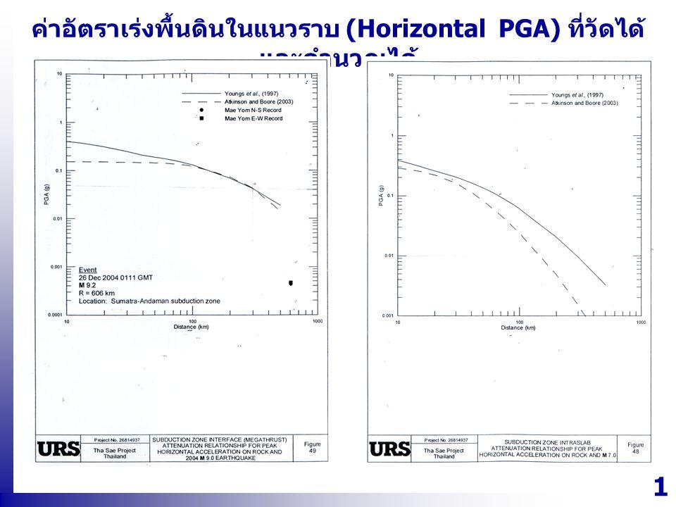 ค่าอัตราเร่งพื้นดินในแนวราบ (Horizontal PGA) ที่วัดได้และคำนวณได้