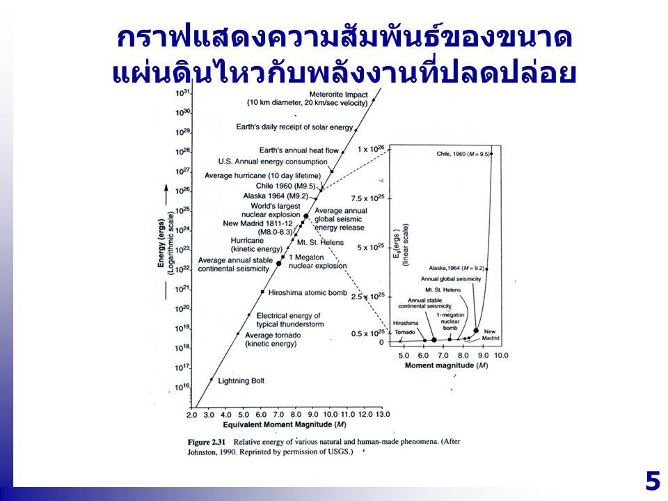 กราฟแสดงความสัมพันธ์ของขนาดแผ่นดินไหวกับพลังงานที่ปลดปล่อย
