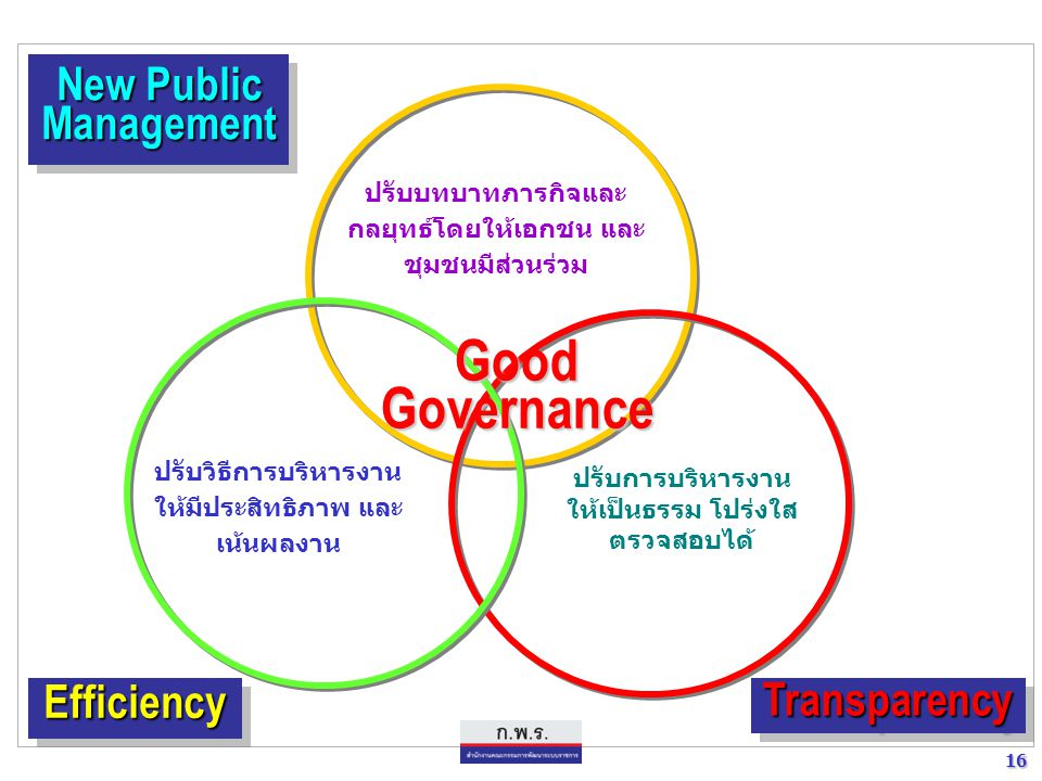Good Governance New Public Management Efficiency Transparency