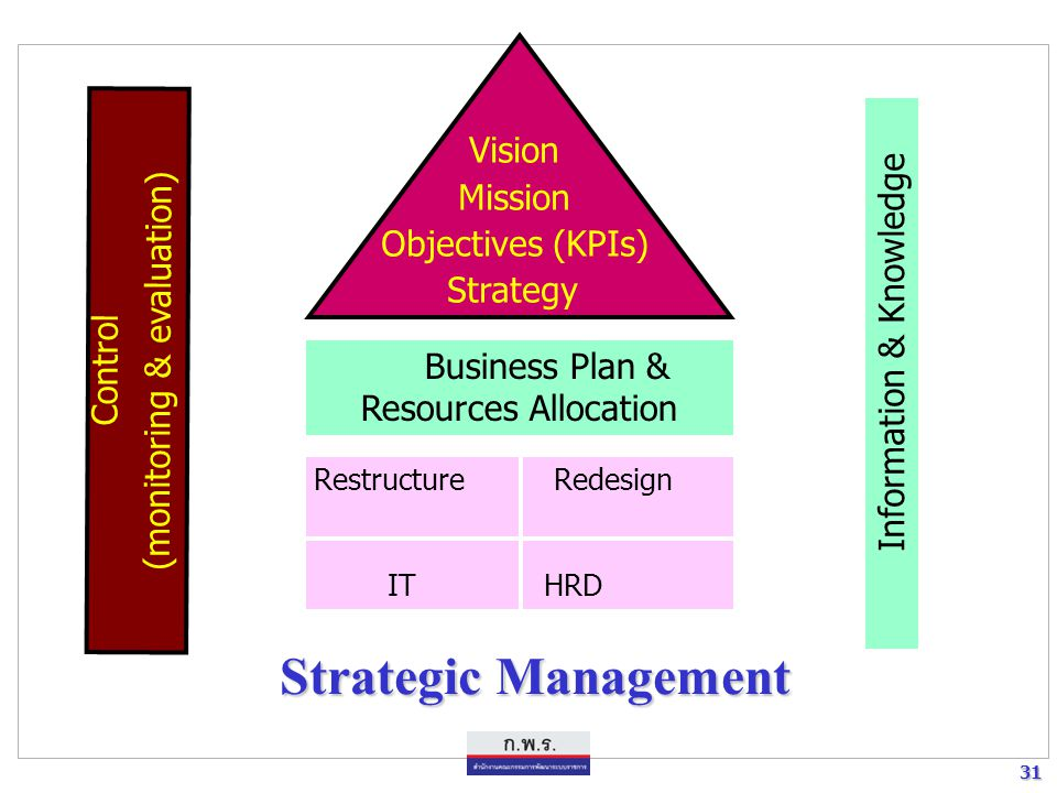 Strategic Management Vision Mission Objectives (KPIs) Strategy