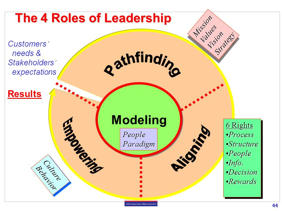 Pathfinding Empowering Aligning The 4 Roles of Leadership Modeling