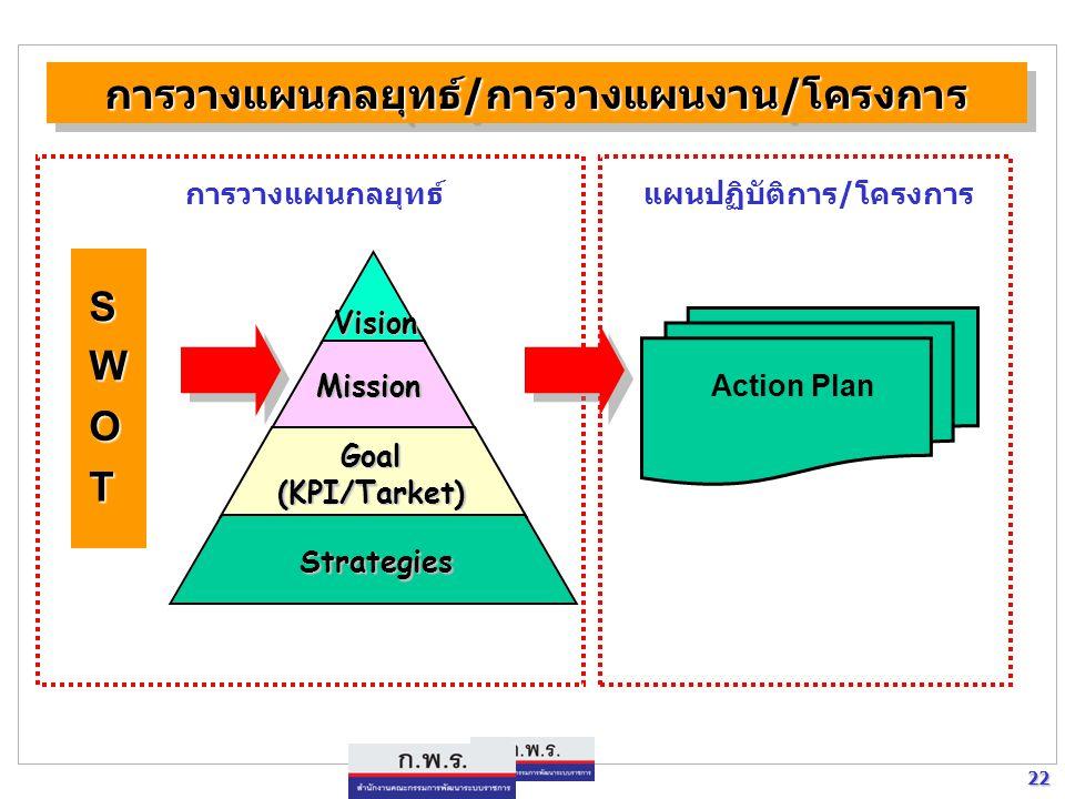การวางแผนกลยุทธ์/การวางแผนงาน/โครงการ