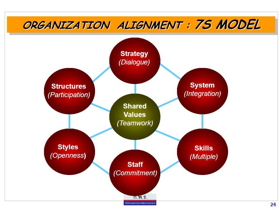 ORGANIZATION ALIGNMENT : 7S MODEL