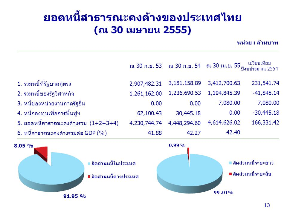 ยอดหนี้สาธารณะคงค้างของประเทศไทย (ณ 30 เมษายน 2555)