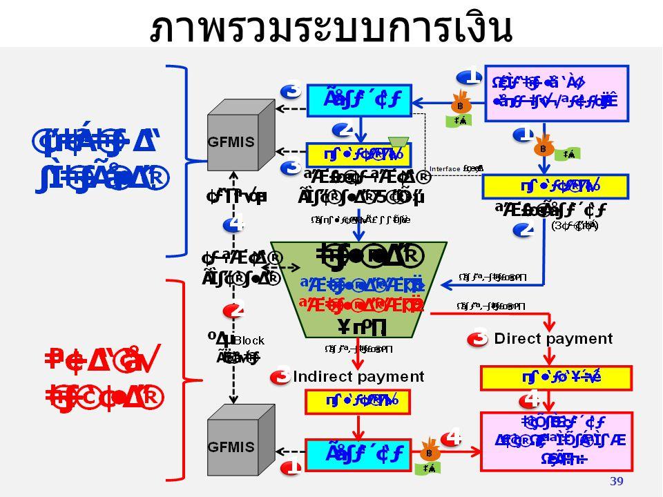 ภาพรวมระบบการเงิน