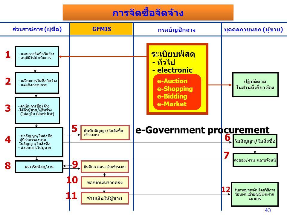 การจัดซื้อจัดจ้าง e-Government procurement