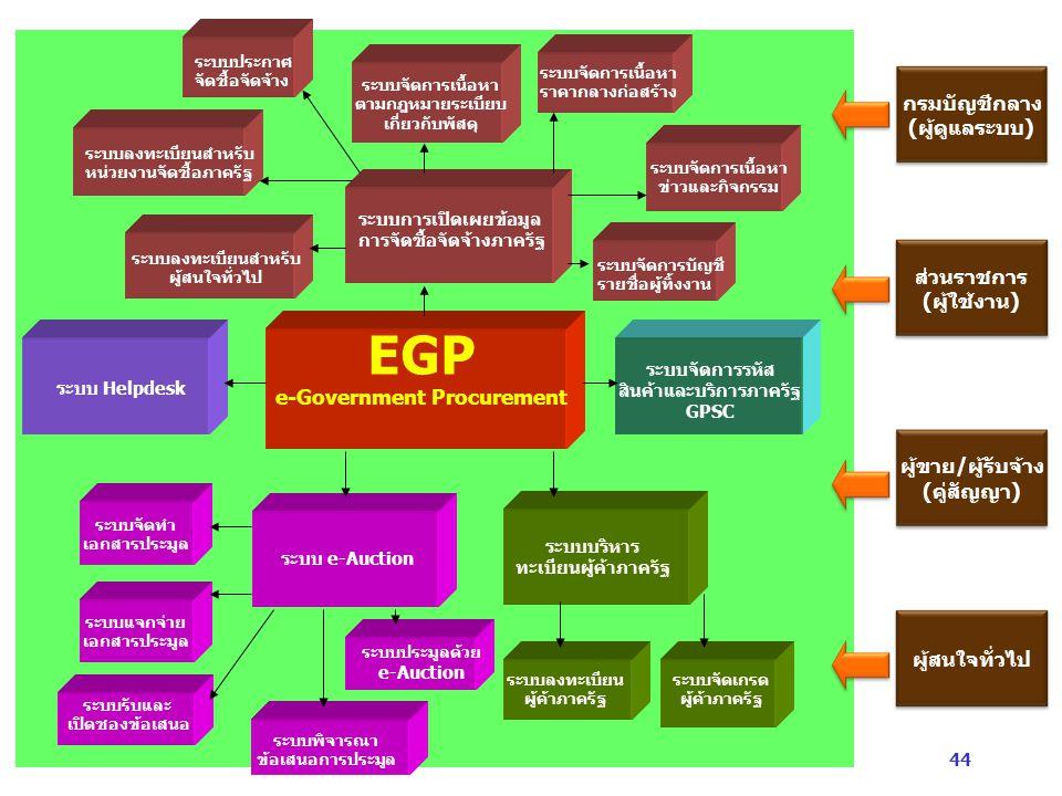 e-Government Procurement สินค้าและบริการภาครัฐ