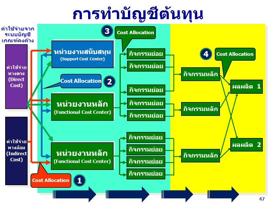 (Functional Cost Center) (Functional Cost Center)