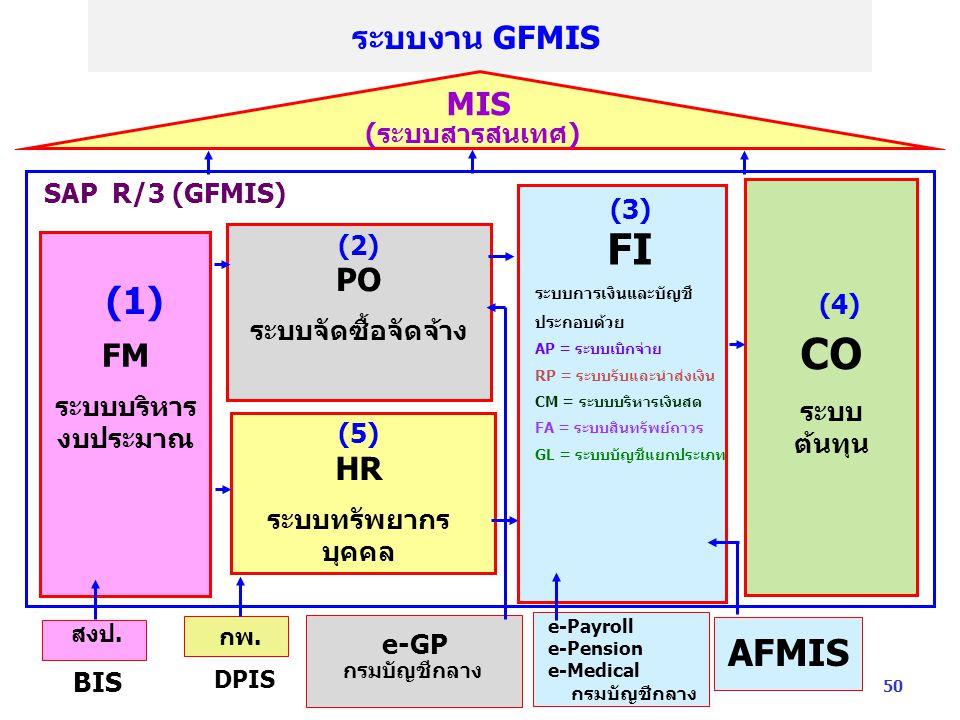 FI CO (1) AFMIS ระบบงาน GFMIS MIS PO FM HR (ระบบสารสนเทศ)