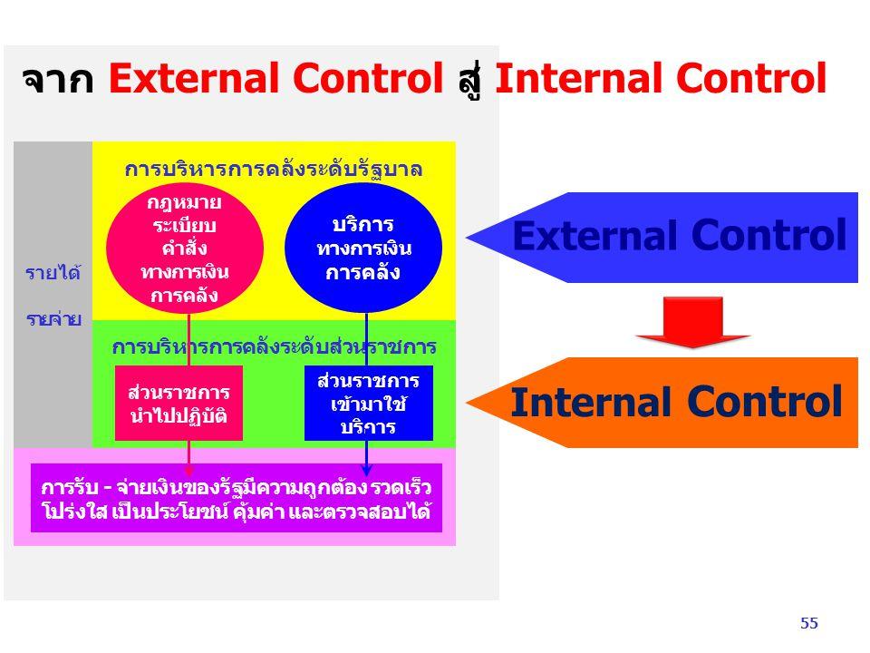 External Control Internal Control