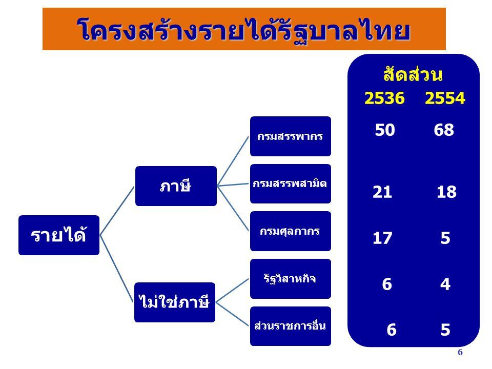 โครงสร้างรายได้รัฐบาลไทย