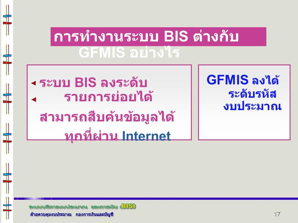 GFMIS ลงได้ระดับรหัสงบประมาณ