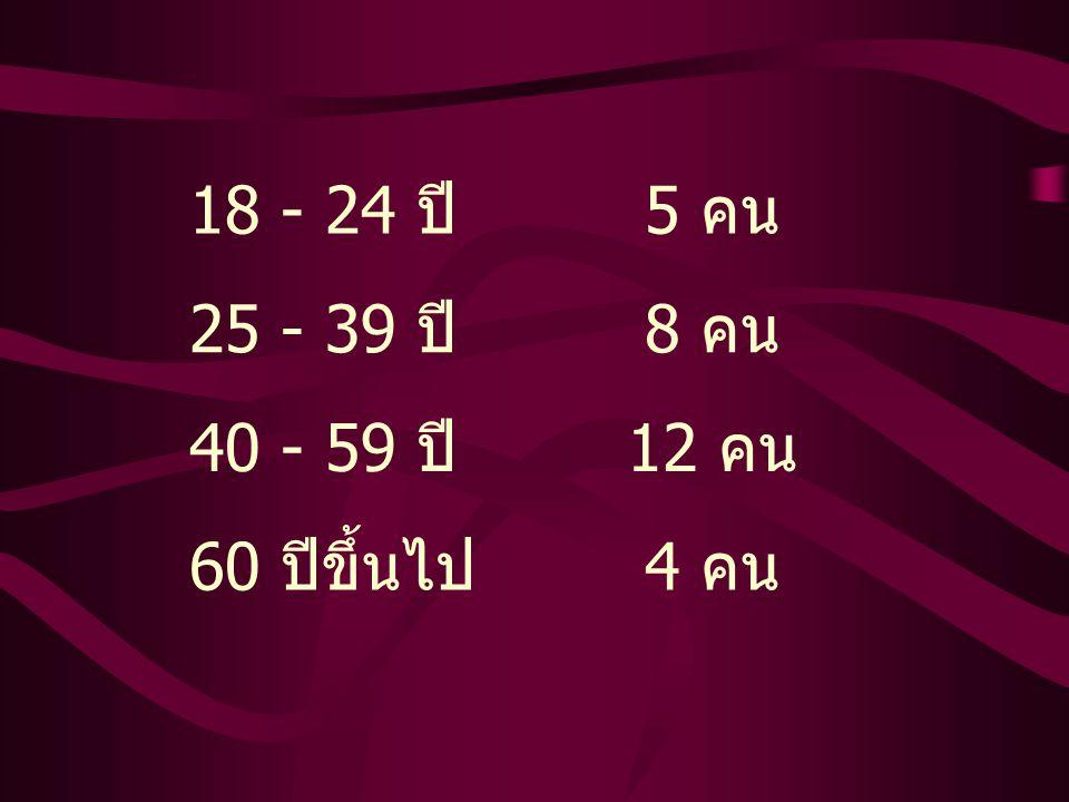 18 - 24 ปี 5 คน 25 - 39 ปี 8 คน 40 - 59 ปี 12 คน 60 ปีขึ้นไป 4 คน
