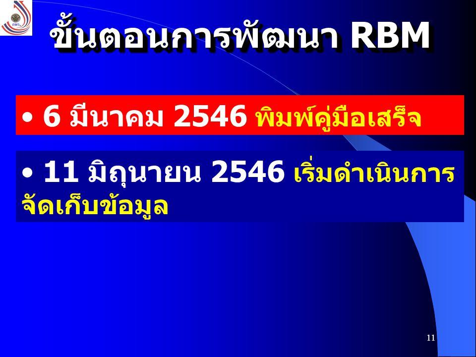ขั้นตอนการพัฒนา RBM 6 มีนาคม 2546 พิมพ์คู่มือเสร็จ