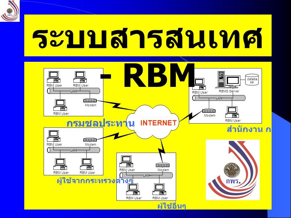 ระบบสารสนเทศ - RBM กรมชลประทาน สำนักงาน ก.พ. ผู้ใช้จากกระทรวงต่างๆ