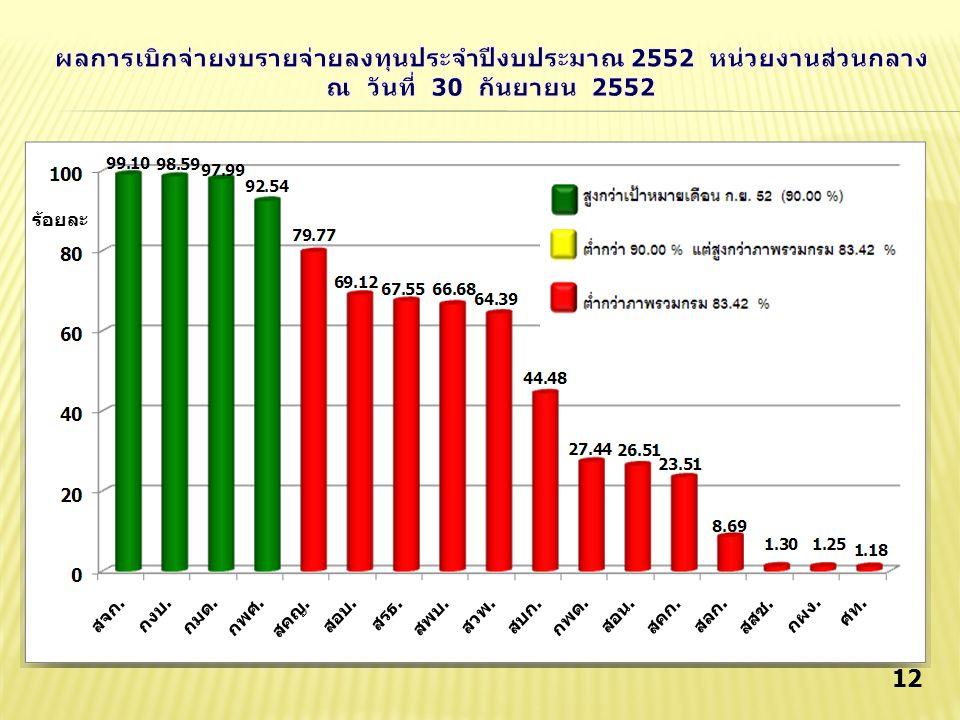 ผลการเบิกจ่ายงบรายจ่ายลงทุนประจำปีงบประมาณ 2552 หน่วยงานส่วนกลาง ณ วันที่ 30 กันยายน 2552
