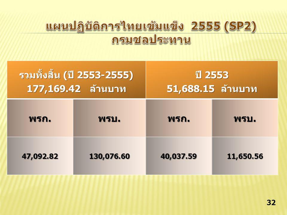 แผนปฏิบัติการไทยเข้มแข็ง 2555 (SP2)