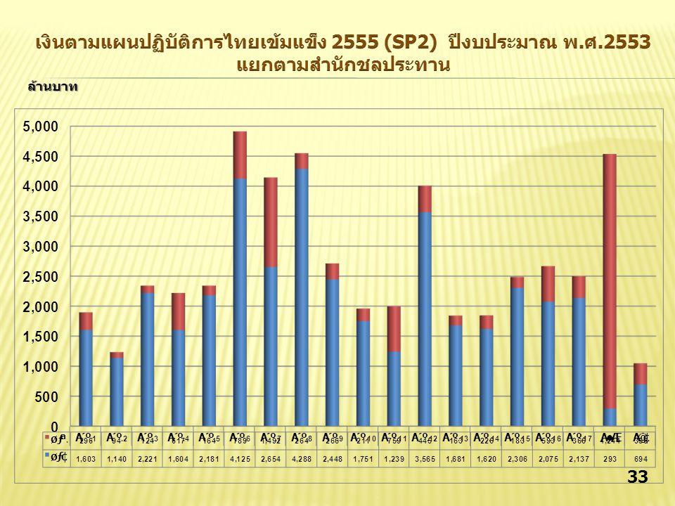 เงินตามแผนปฏิบัติการไทยเข้มแข็ง 2555 (SP2) ปีงบประมาณ พ. ศ