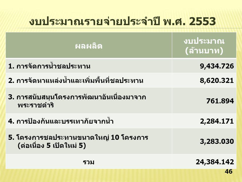 งบประมาณรายจ่ายประจำปี พ.ศ. 2553