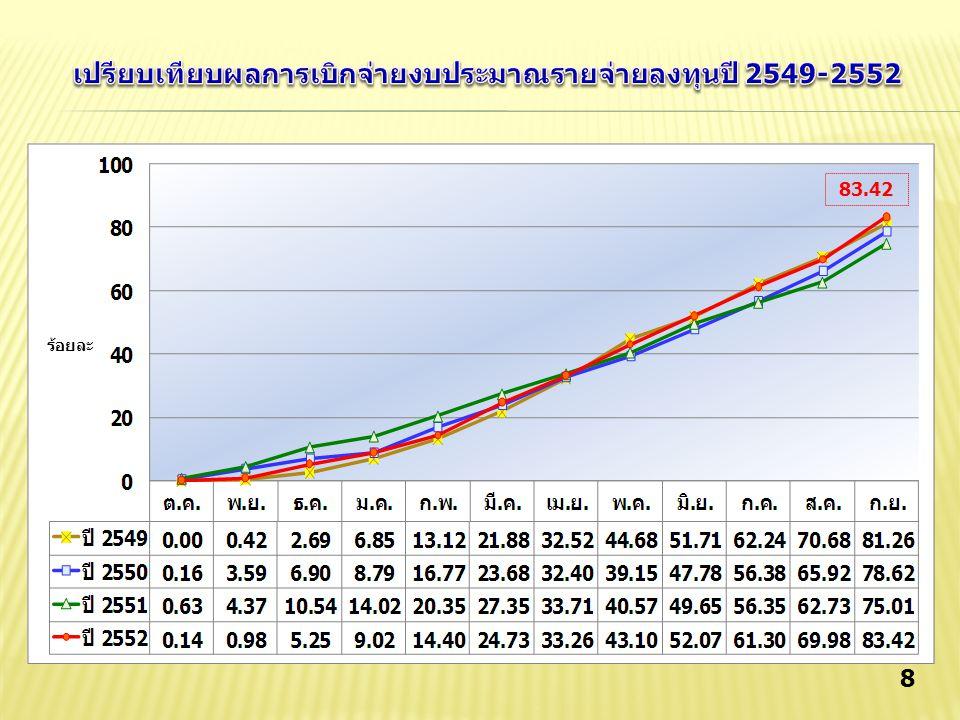 เปรียบเทียบผลการเบิกจ่ายงบประมาณรายจ่ายลงทุนปี 2549-2552