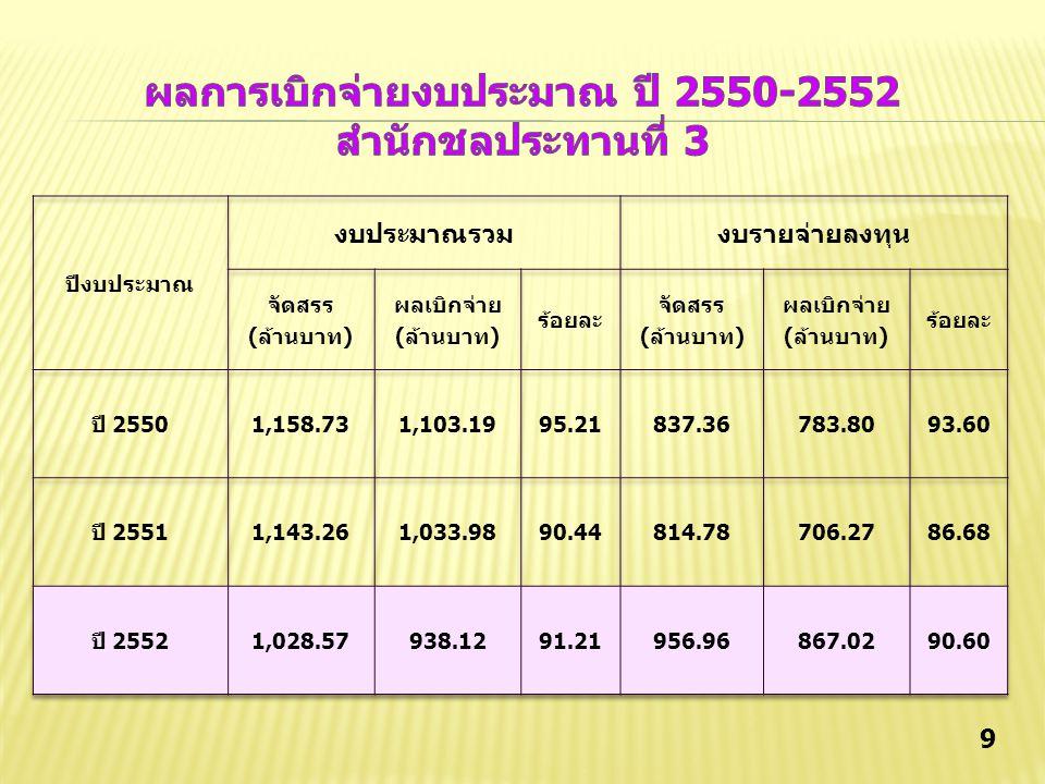 ผลการเบิกจ่ายงบประมาณ ปี 2550-2552