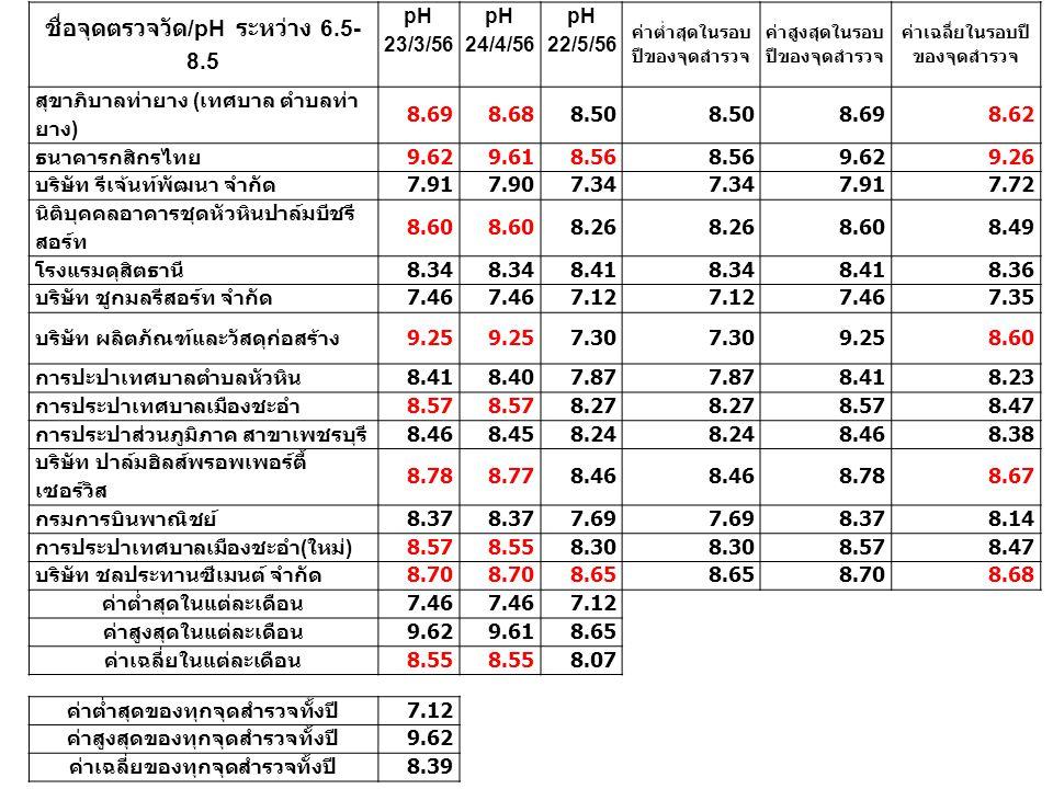 ชื่อจุดตรวจวัด/pH ระหว่าง 6.5-8.5