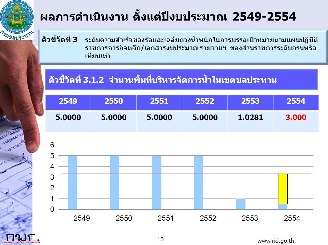 ผลการดำเนินงาน ตั้งแต่ปีงบประมาณ 2549-2554