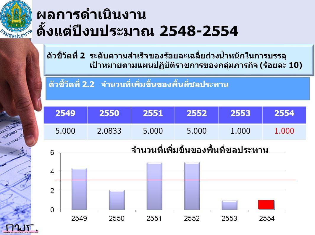 ผลการดำเนินงาน ตั้งแต่ปีงบประมาณ 2548-2554