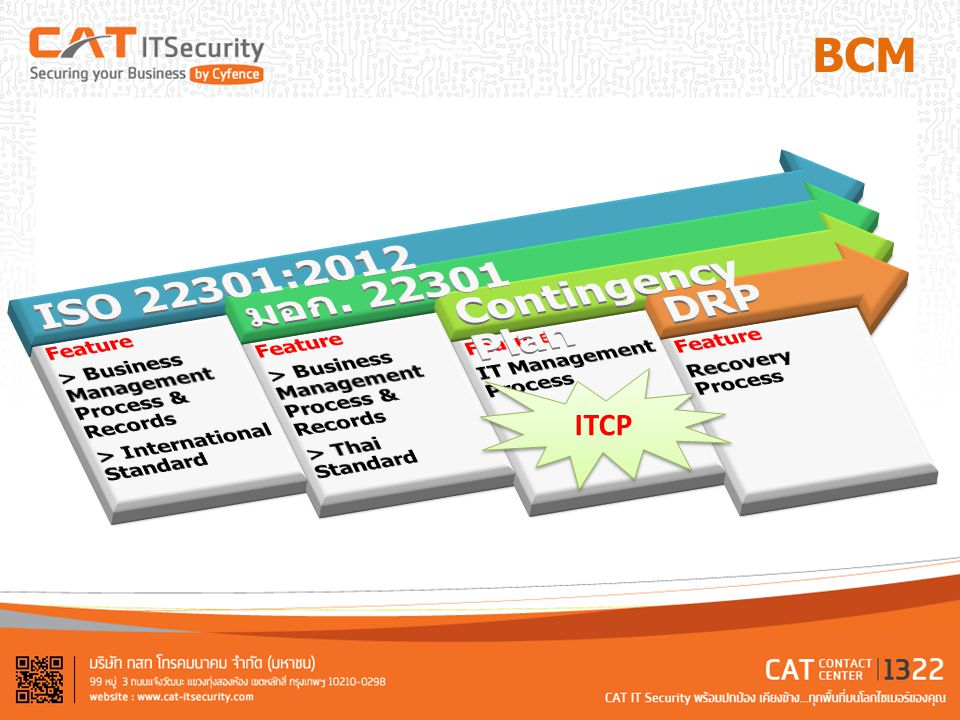 ISO 22301:2012 มอก Contingency Plan DRP BCM ITCP Feature