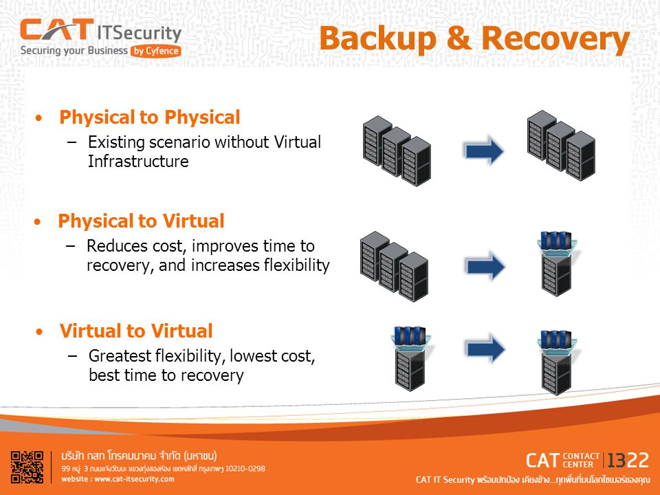Backup & Recovery Physical to Physical Physical to Virtual