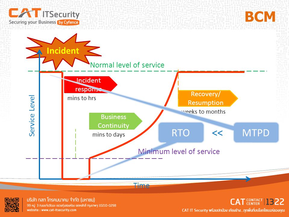 BCM RTO MTPD << Incident Normal level of service Service Level