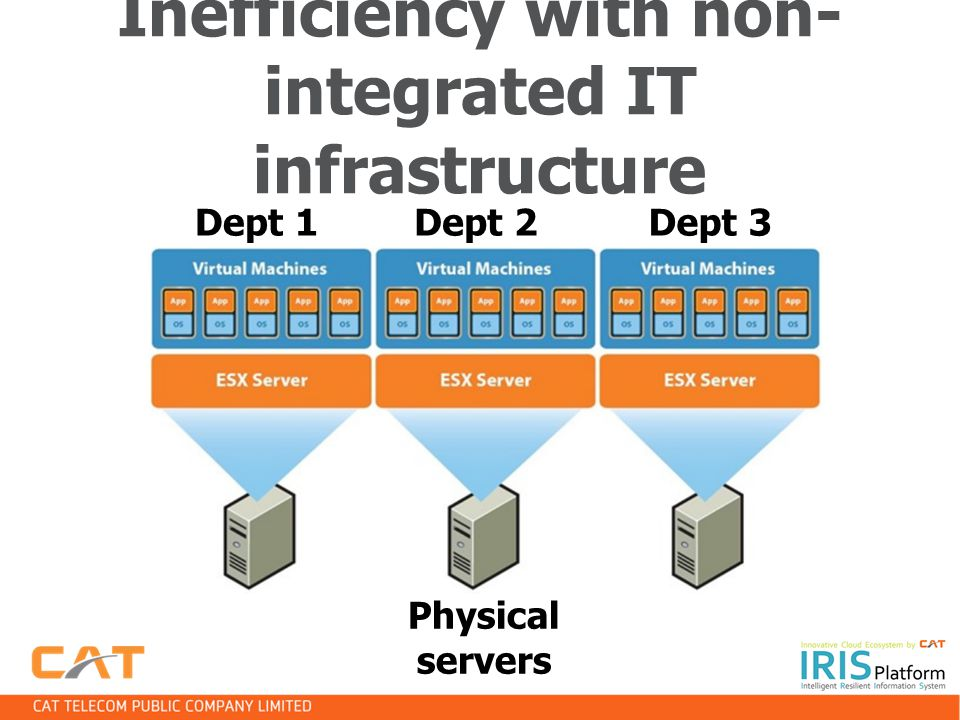Inefficiency with non-integrated IT infrastructure