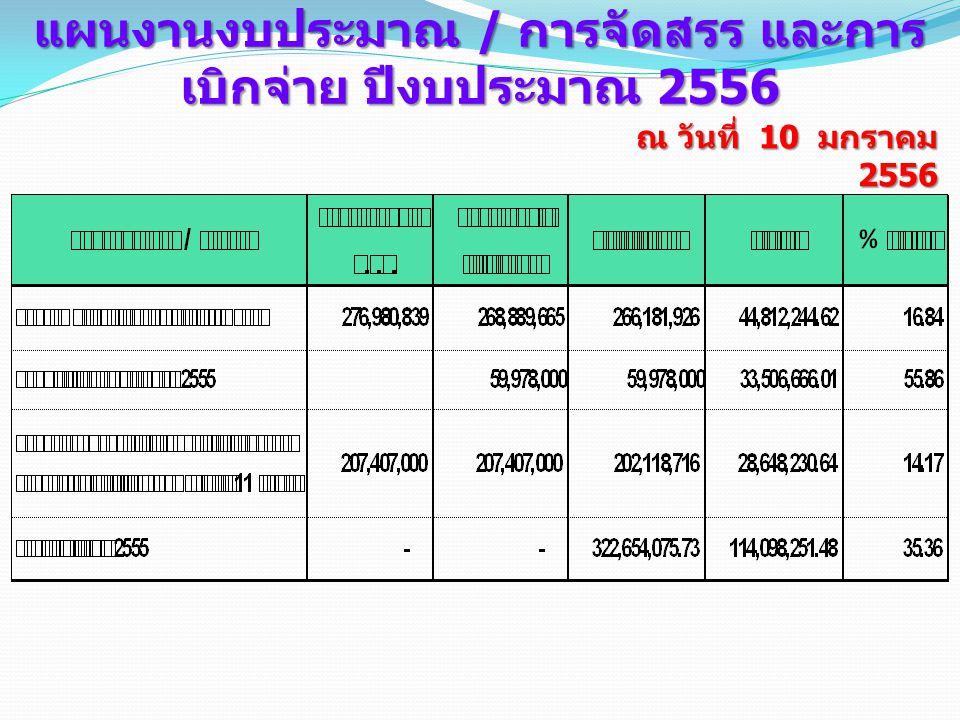 แผนงานงบประมาณ / การจัดสรร และการเบิกจ่าย ปีงบประมาณ 2556