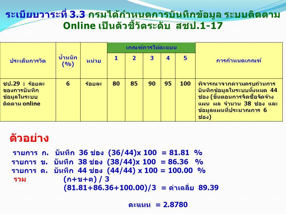 รายการ ก. บันทึก 36 ช่อง (36/44)x 100 = 81.81 %
