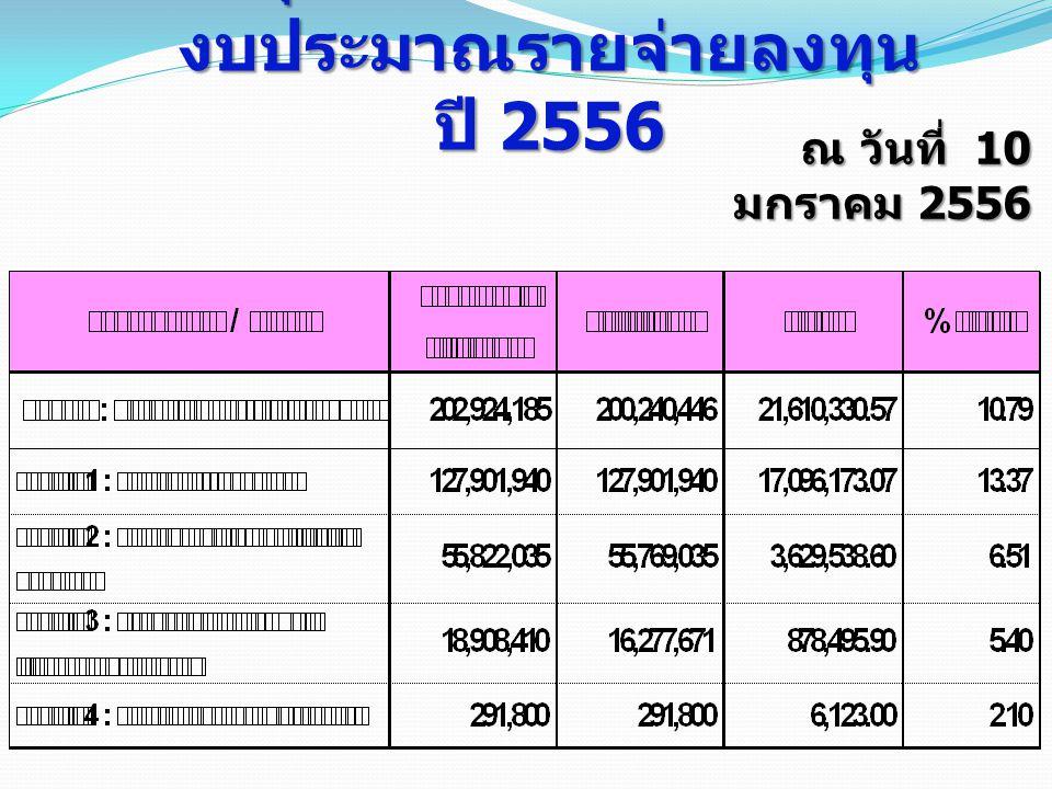 สรุปผลการเบิกจ่ายเงินงบประมาณรายจ่ายลงทุน ปี 2556
