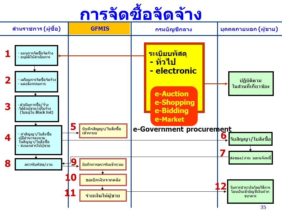 การจัดซื้อจัดจ้าง 1 2 3 5 6 4 7 9 8 10 12 11 - ทั่วไป - electronic