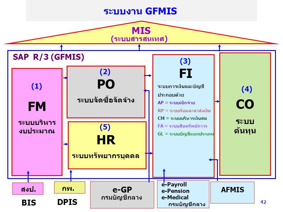 FI PO CO FM HR ระบบงาน GFMIS MIS SAP R/3 (GFMIS) ระบบต้นทุน กพ. e-GP