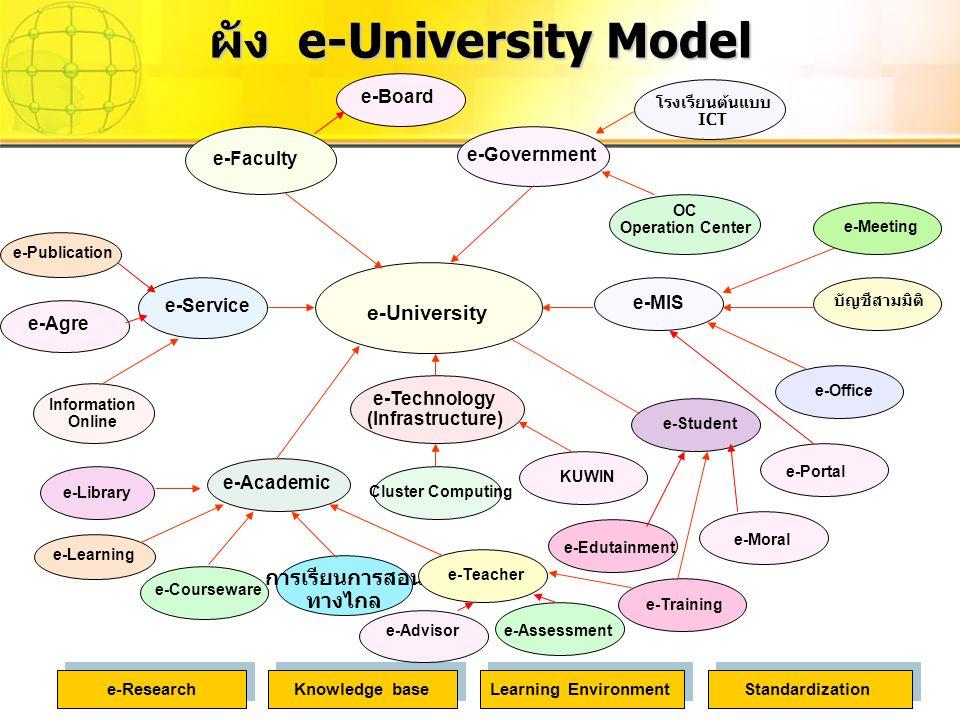 ผัง e-University Model