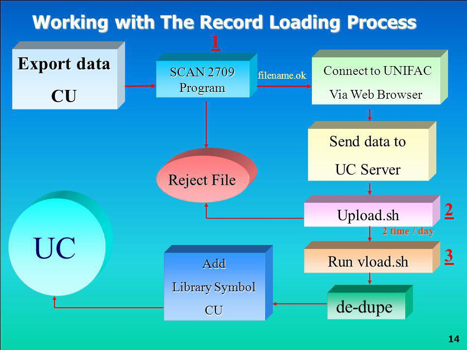 UC Working with The Record Loading Process 1 Export data 2 3 de-dupe