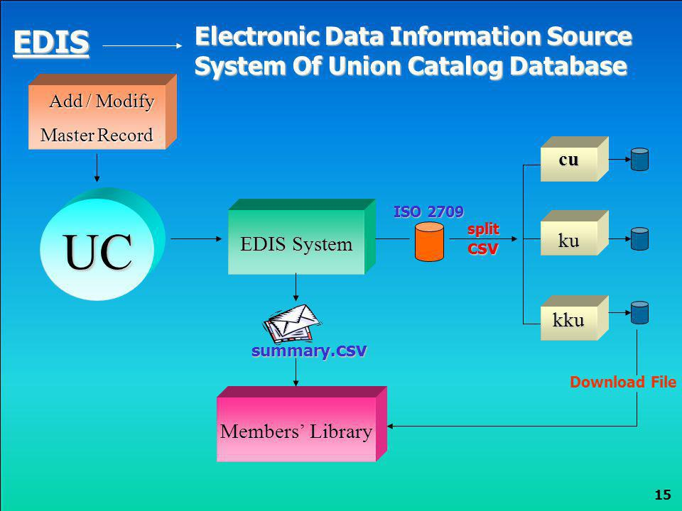 EDIS Electronic Data Information Source System Of Union Catalog Database. Add / Modify. Master Record.