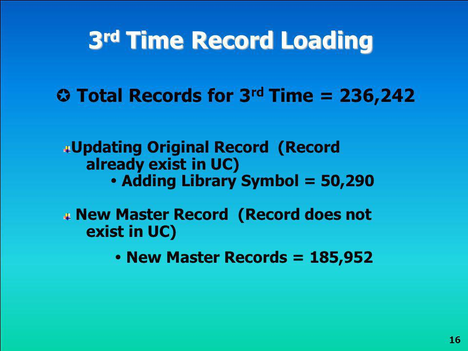 3rd Time Record Loading  Total Records for 3rd Time = 236,242
