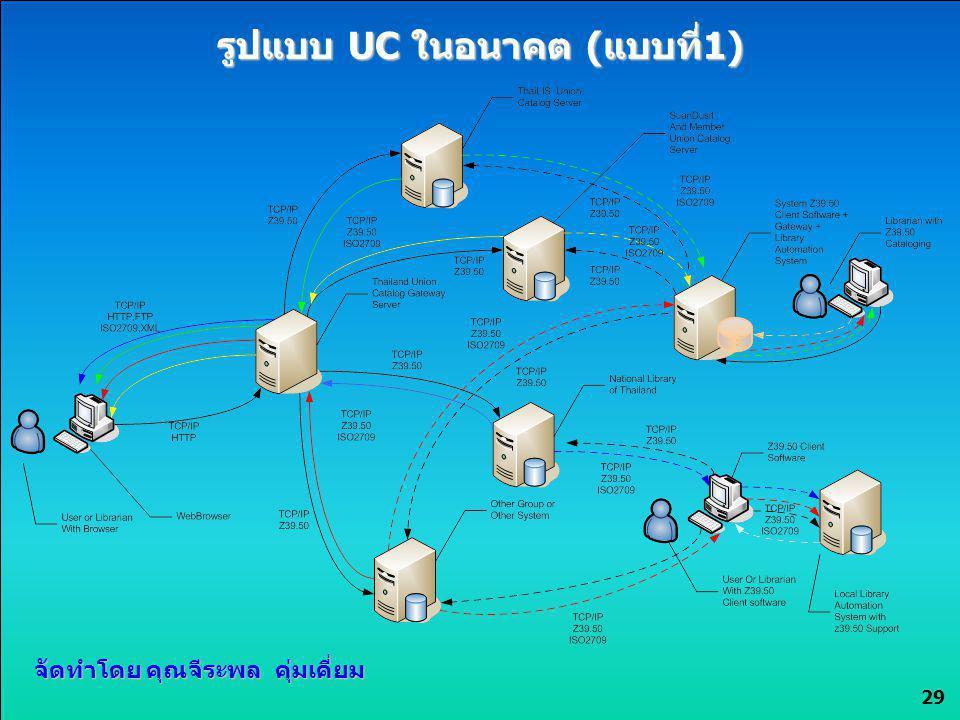รูปแบบ UC ในอนาคต (แบบที่1)