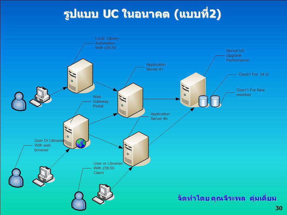 รูปแบบ UC ในอนาคต (แบบที่2)