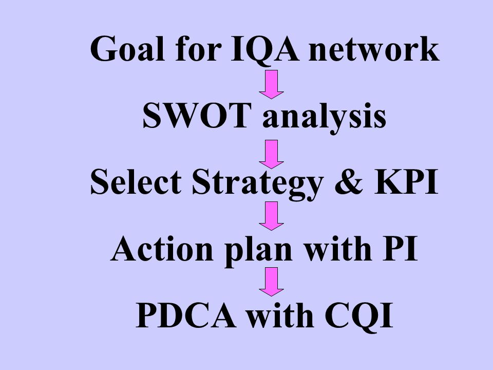 Goal for IQA network SWOT analysis Select Strategy & KPI Action plan with PI PDCA with CQI