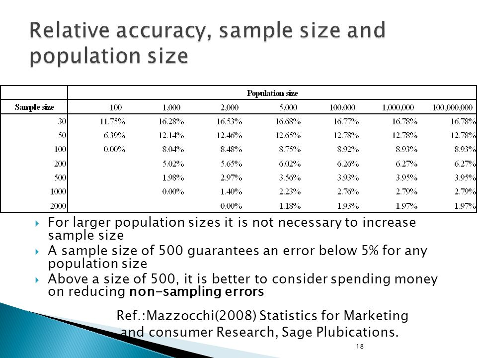 Relative accuracy, sample size and population size