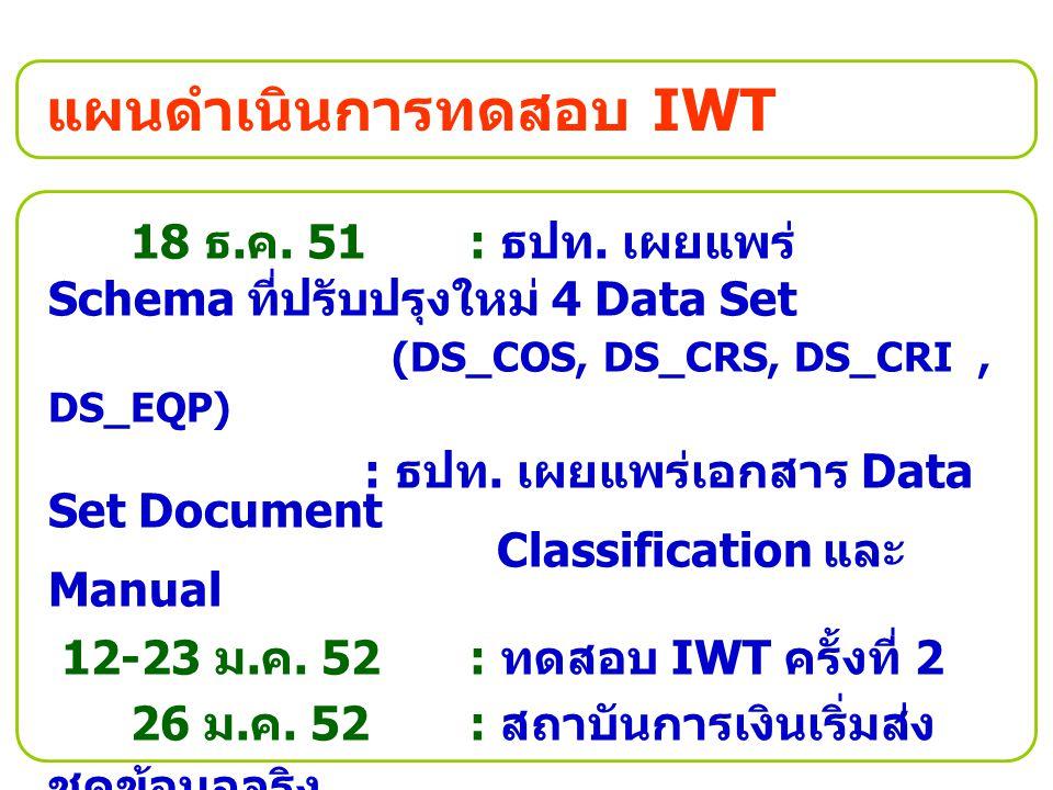 แผนดำเนินการทดสอบ IWT